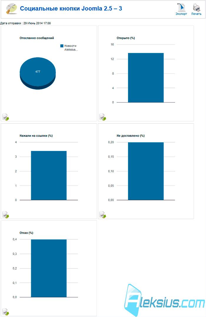 графическое изображение статистических данных: