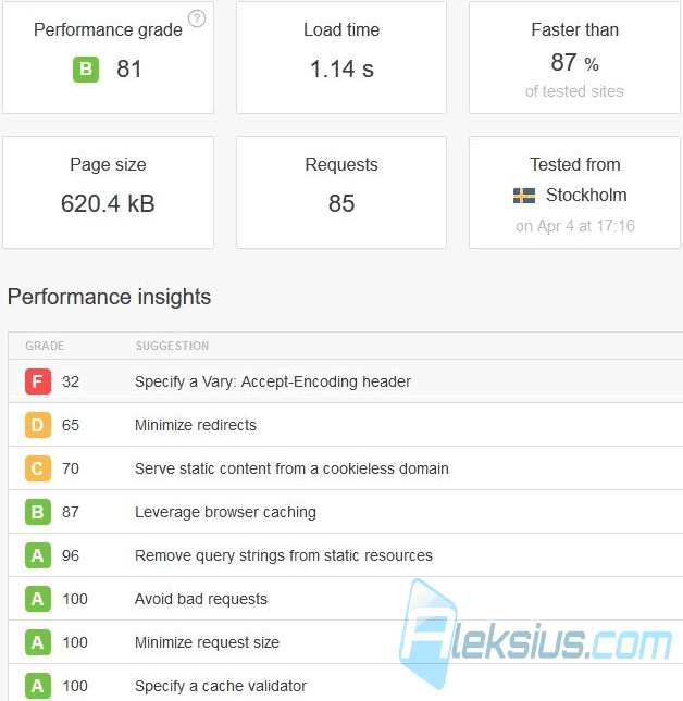 Tools.pingdom.com со стандартным кэшем Joomla, без Speed Cache