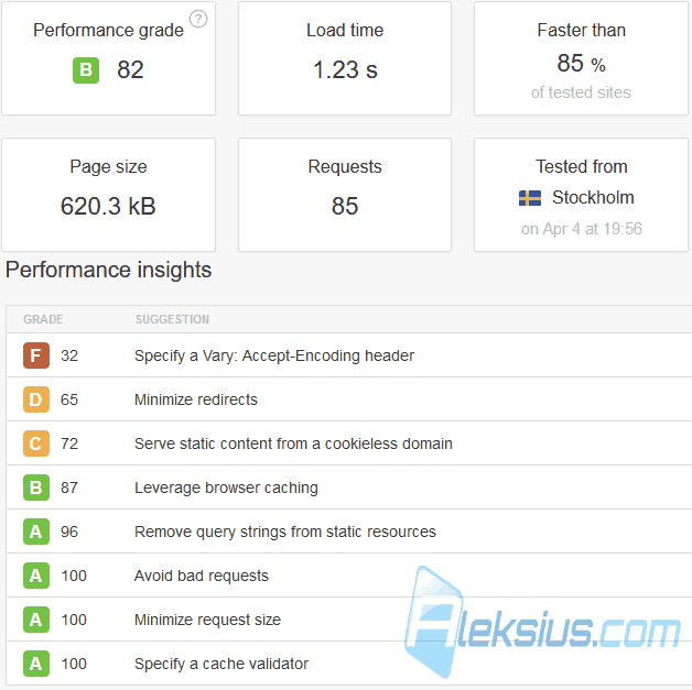 Tools.pingdom.com со стандартным кэшем Joomla и Speed Cache