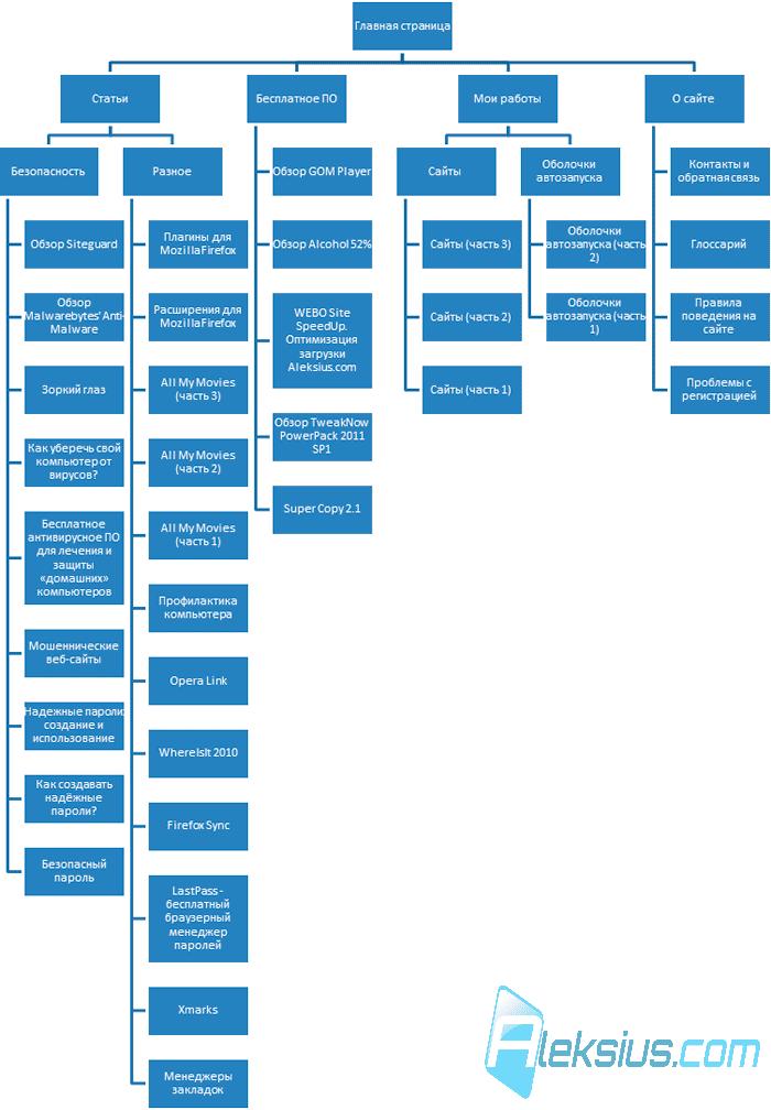 программа для создания карты сайта - фото 3